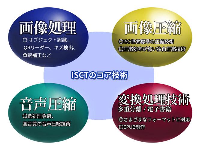 ISCTのコア技術