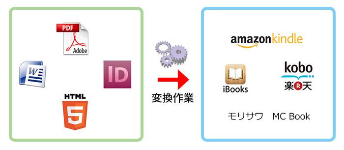 電子書籍制作