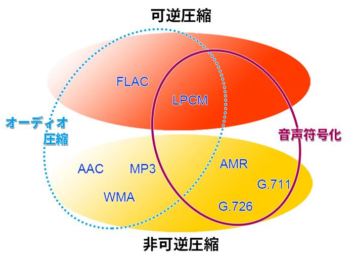 音声圧縮技術