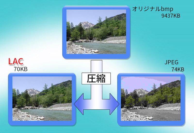 LAC/自社独自開発 静止画圧縮技術